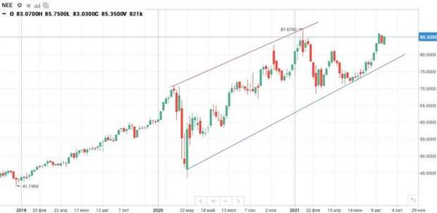 Динамика акций NextEra Energy