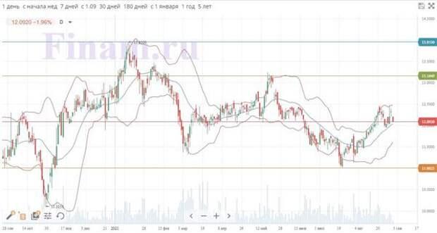 Динамика акций Engie