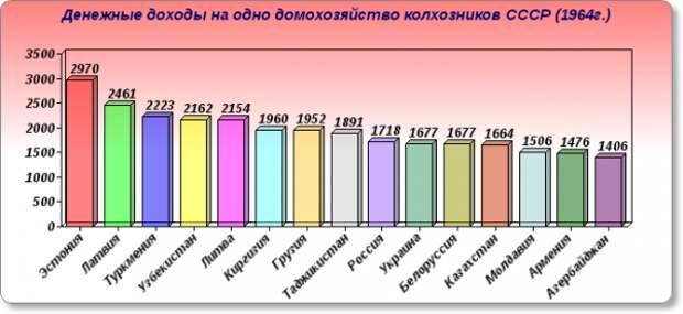 """Какие республики были """"кормильцами"""" в СССР?"""