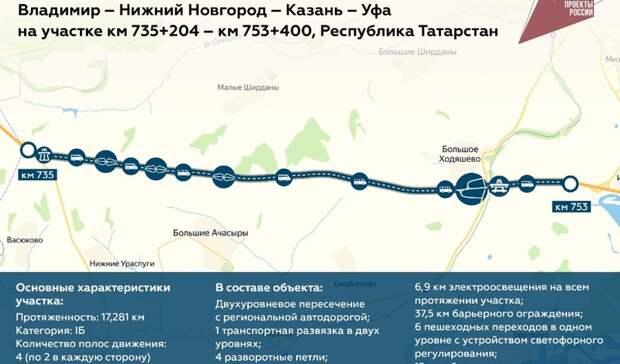 На участке М-7 в Татарстане появятся шесть новых путепроводов