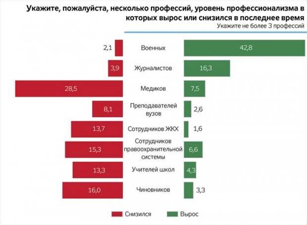 Украинские чиновники стали в два раза тупее
