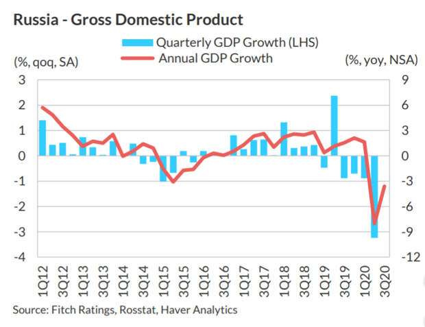 Fitch улучшило прогноз по российской экономике