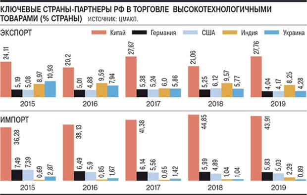 Санкции: Украина и США продолжают торговать с Россией