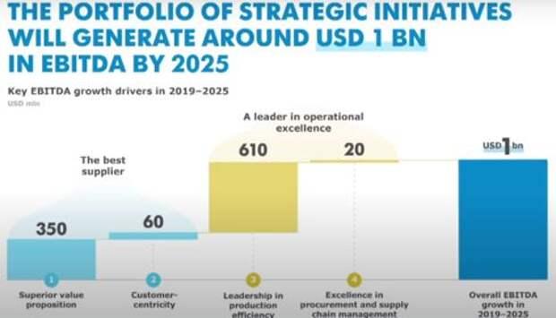 ММК готов нарастить EBITDA дополнительно на $1 млрд до 2025 года