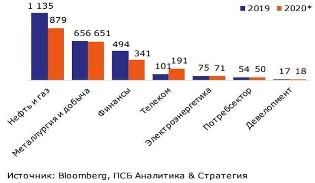 Дивидендные выплаты по секторам, млрд. руб.