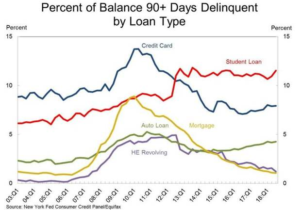 Долги домохозяйств США стремительно растут