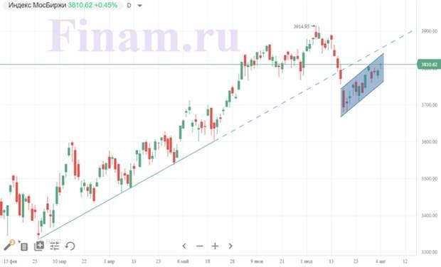 Российский рынок сумел устоять, несмотря на дешевеющую нефть
