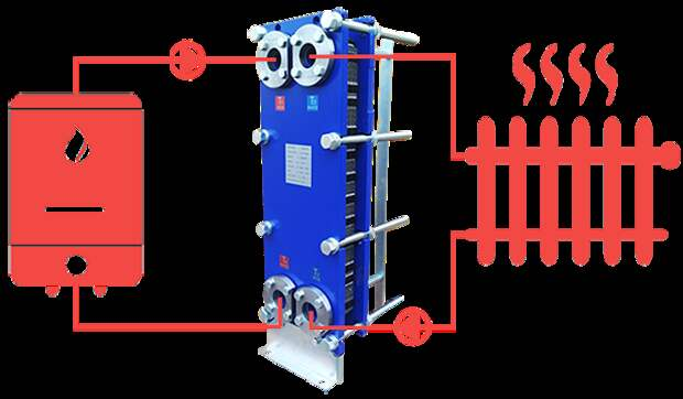 Теплообменник в системе отопления — назначение, виды, преимущества и недостатки