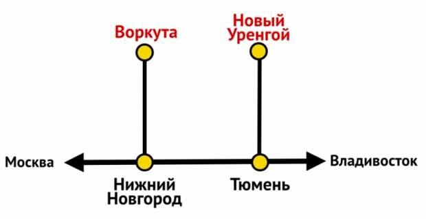 «Северный Широтный Ход», о котором говорил Путин – где он находится и что из себя представляет?