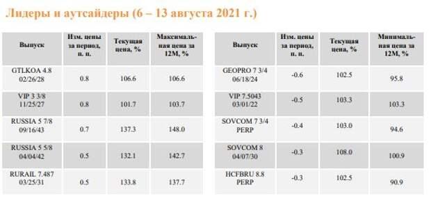 ФИНАМ: Еженедельный обзор: Период низкой активности на мировом рынке евробондов продолжается