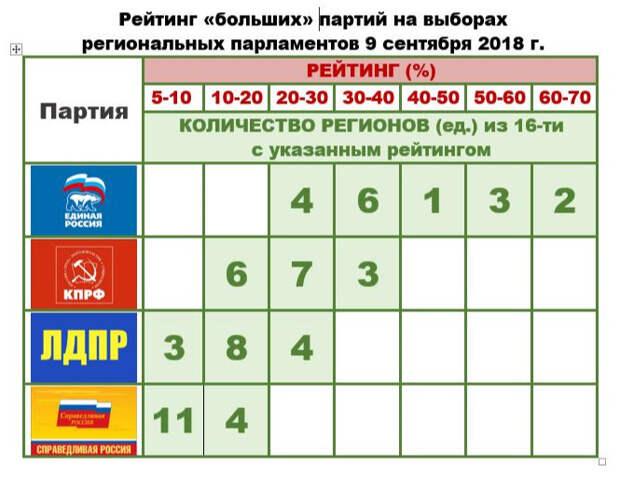 Уроки избирательной кампании – 2018 для Крыма: партийные рейтинги
