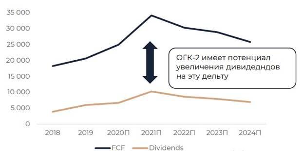 ОГК-2: потенциал увеличения дивидендов