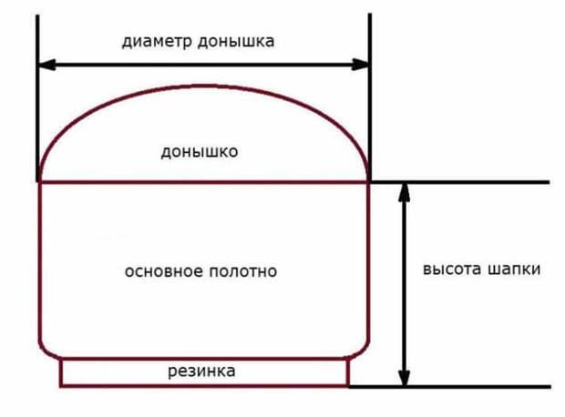 Берет Кукурузка спицами: схема и описание