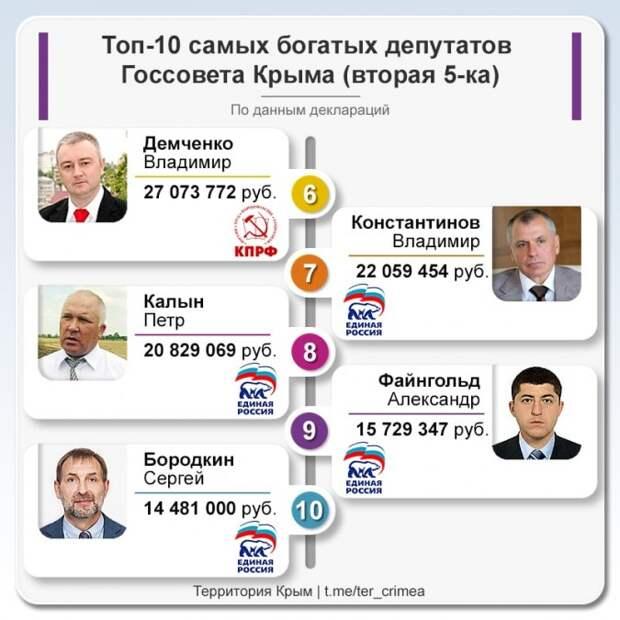 Десятку самых богатых депутатов Крыма возглавила член ЛДПР
