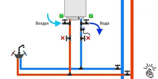 Как слить воду с водонагревателя: подключение с двумя тройниками