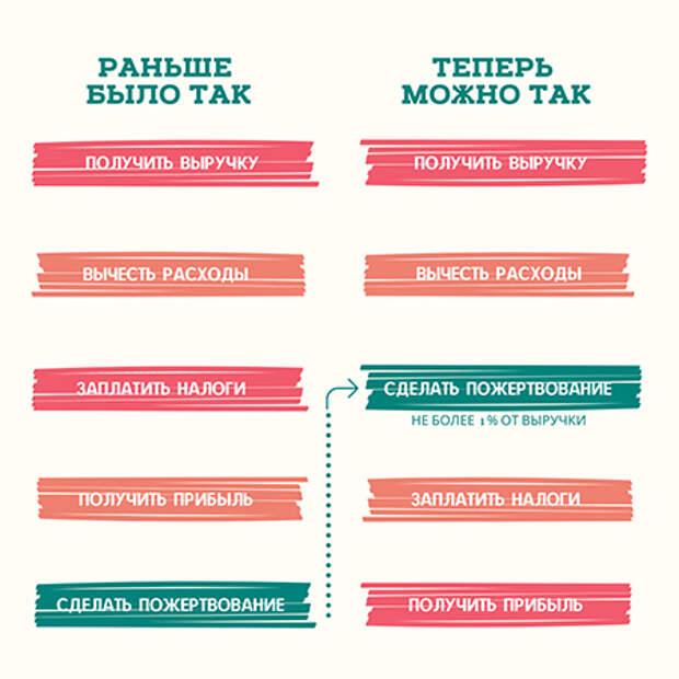 Налоговые льготы на добрые дела