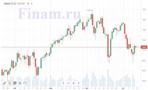 Доброе утро! Динамика рынков смешанная