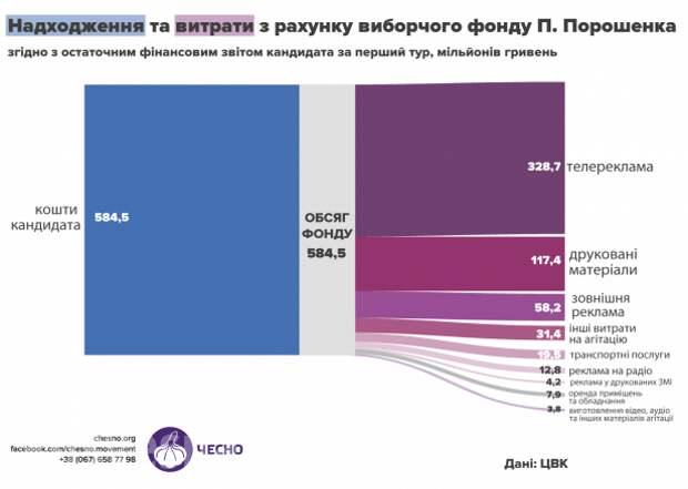 СРОЧНО: названа сумма, которую Порошенко потратил на выборы, и она шокирует