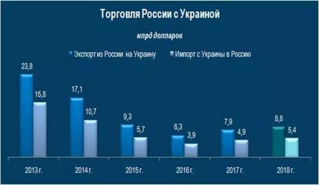 Динамика товарооборота Украины и России