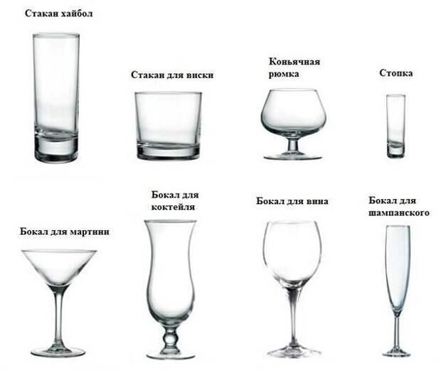 Виды бокалов для наиболее популярных напитков и коктейлей