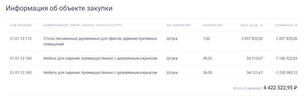 Минобрнауки РФ купит стол за 2 миллиона рублей.