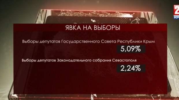 Больше 5% крымчан проголосовали на выборах