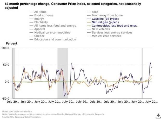 Не надо бояться инфляции в США