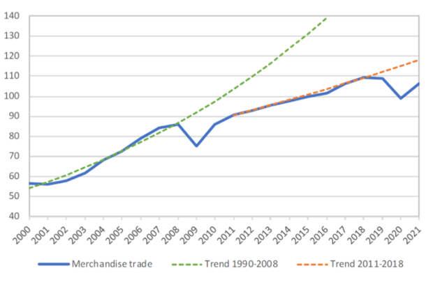 ВТО улучшила прогноз по мировой торговле на 2020 год