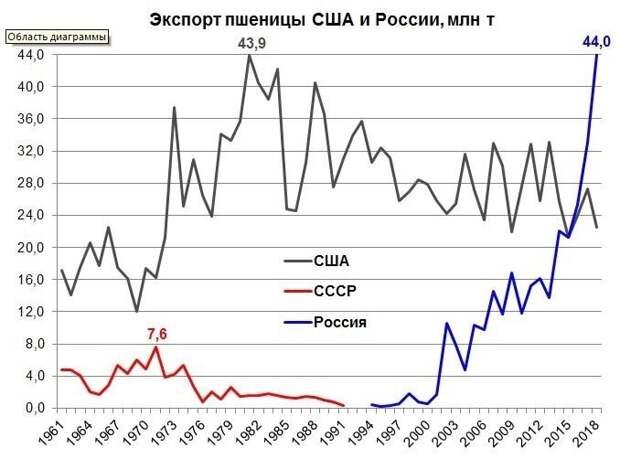 Россия - мировой лидер по экспорту пшеницы