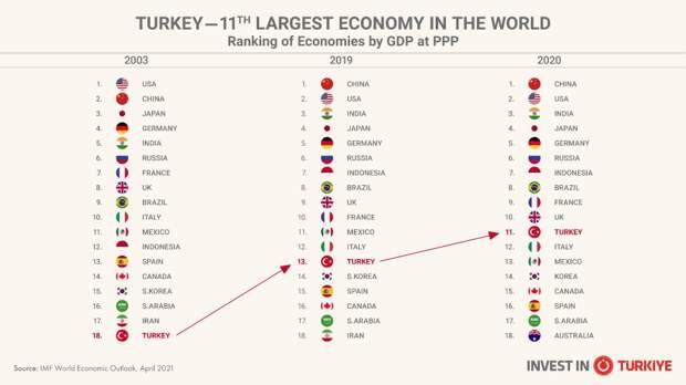 Крупнейшие экономики мира 2003-2021 по версии МВФ