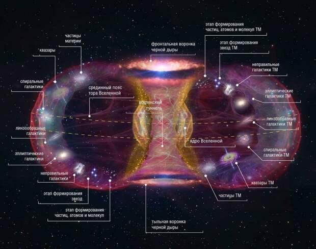 Вселенная: ответы на самые известные вопросы космоса