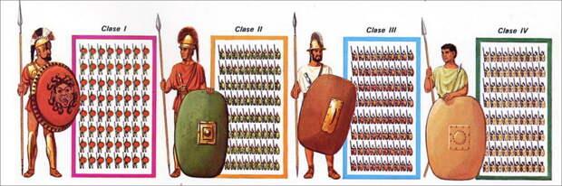 Римские воины, распределённые по имущественным разрядам. Реконструкция Питера Коннолли - Так создавались легионы: манипулярный боевой порядок | Военно-исторический портал Warspot.ru