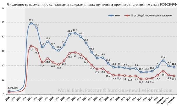 Карточки, как признание в дефиците питания россиян