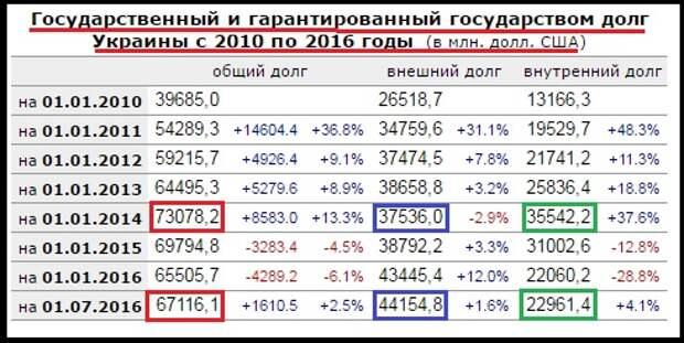 Шокирующая динамика государственного долга Украины