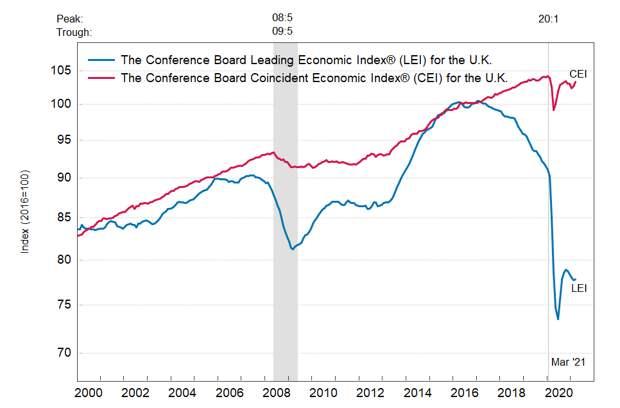 Британия: ведущий экономический индекс незначительно вырос в марте