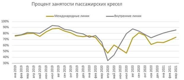 Процент занятости пассажирских кресел
