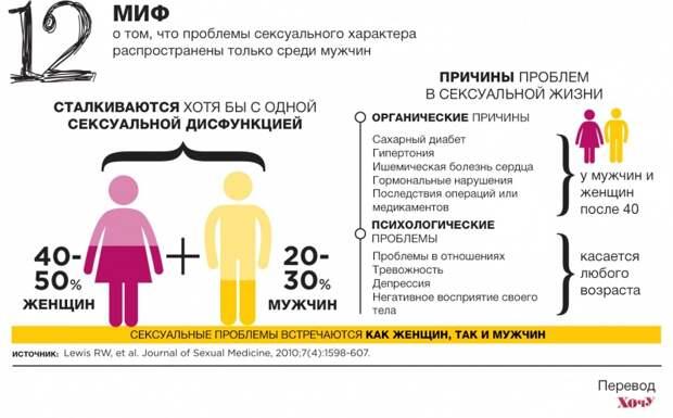 12 мифов о сексе, которые вводят нас в заблуждение: инфографика с удивительными фактами