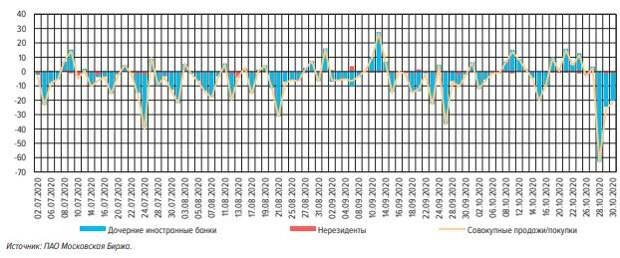 ЦБ отметил резкий рост спроса на валюту в октябре среди нерезидентов
