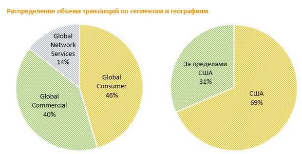 Распределение объема транзакций по сегментам и географии