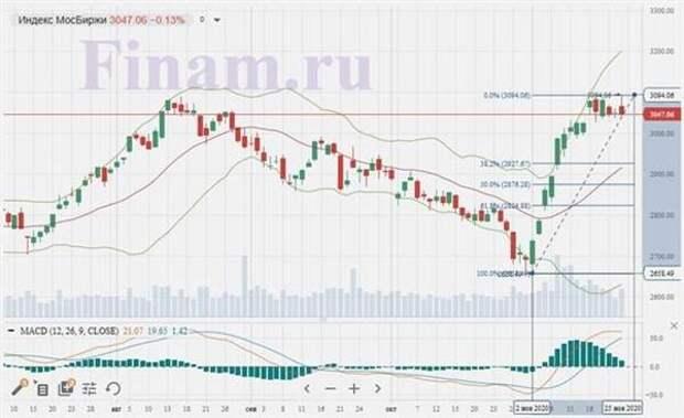Неоднозначный внешний фон не дал российским рынкам повода для роста