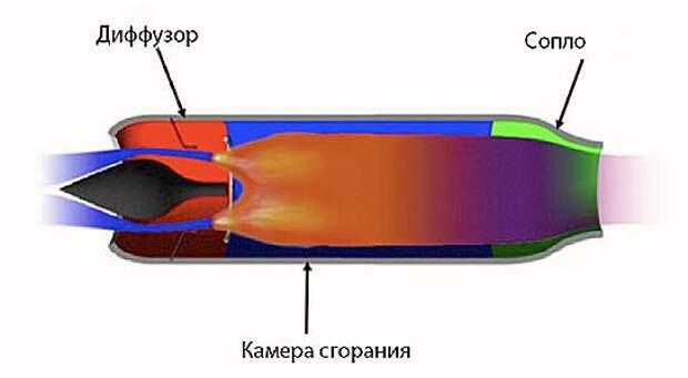 """""""Энергомаш"""" испытал гиперзвуковой прямоточный воздушно-реактивный двигатель"""