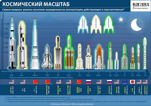 Российская лунная программа может стать туристической
