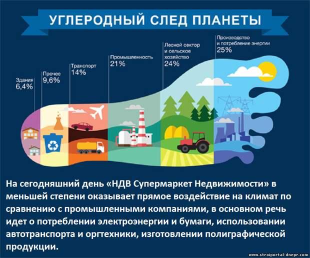НДВ «сводит на нет» углеродный след