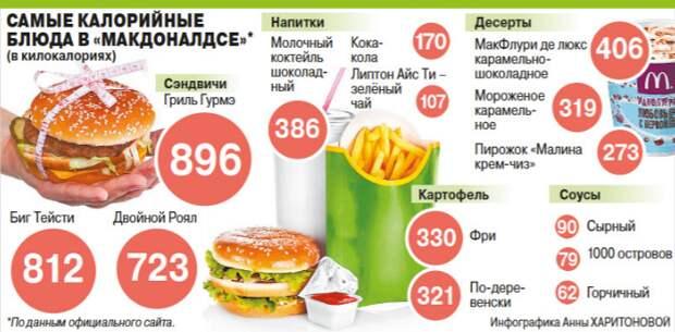 Как вырабатывается зависимость от чизбургеров