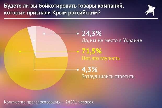51% украинцев хотят в СССР и другие опросы Ганапольского