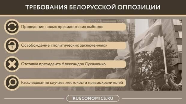 События в Белоруссии сформируют новые отношения Москвы и Минска