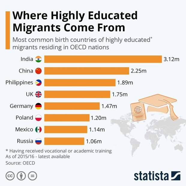 На изображении может находиться: текст «Where Highly Educated Migrants Come From Most common birth countries of highly educated* migrants residing in OECD nations India China Philippines 3.12m 2.25m UK 1.89m Germany 1.75m Poland 1.47m Mexico 1.20m Russia 1.14m 1.06m Having received vocational or academic training As 2015/16 latest available Source: OECD statista»