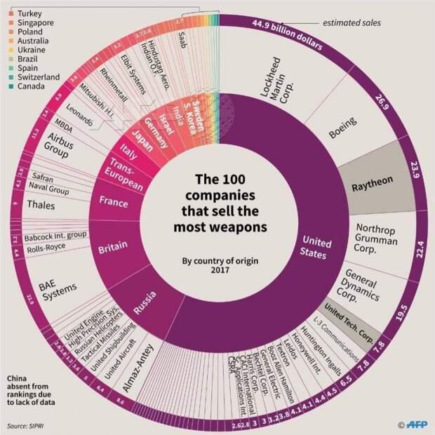 100 крупнейших компаний по продажам оружия в 2017 году
