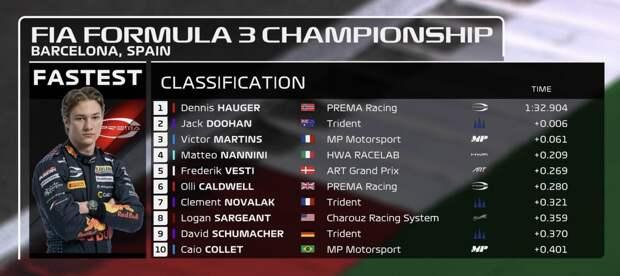 Формула-3. Испания. Хаугер выиграл первую квалификацию сезона, Смоляр – 11-й