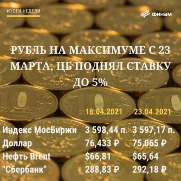 Итоги пятницы, 23 апреля: решение Банка России по ставке было нейтрально воспринято инвесторами